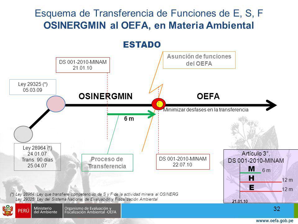 Asunción de funciones del OEFA Proceso de Transferencia