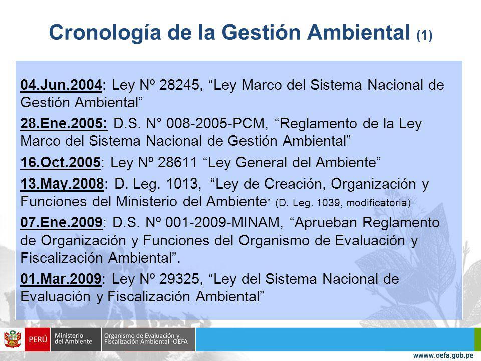 Cronología de la Gestión Ambiental (1)