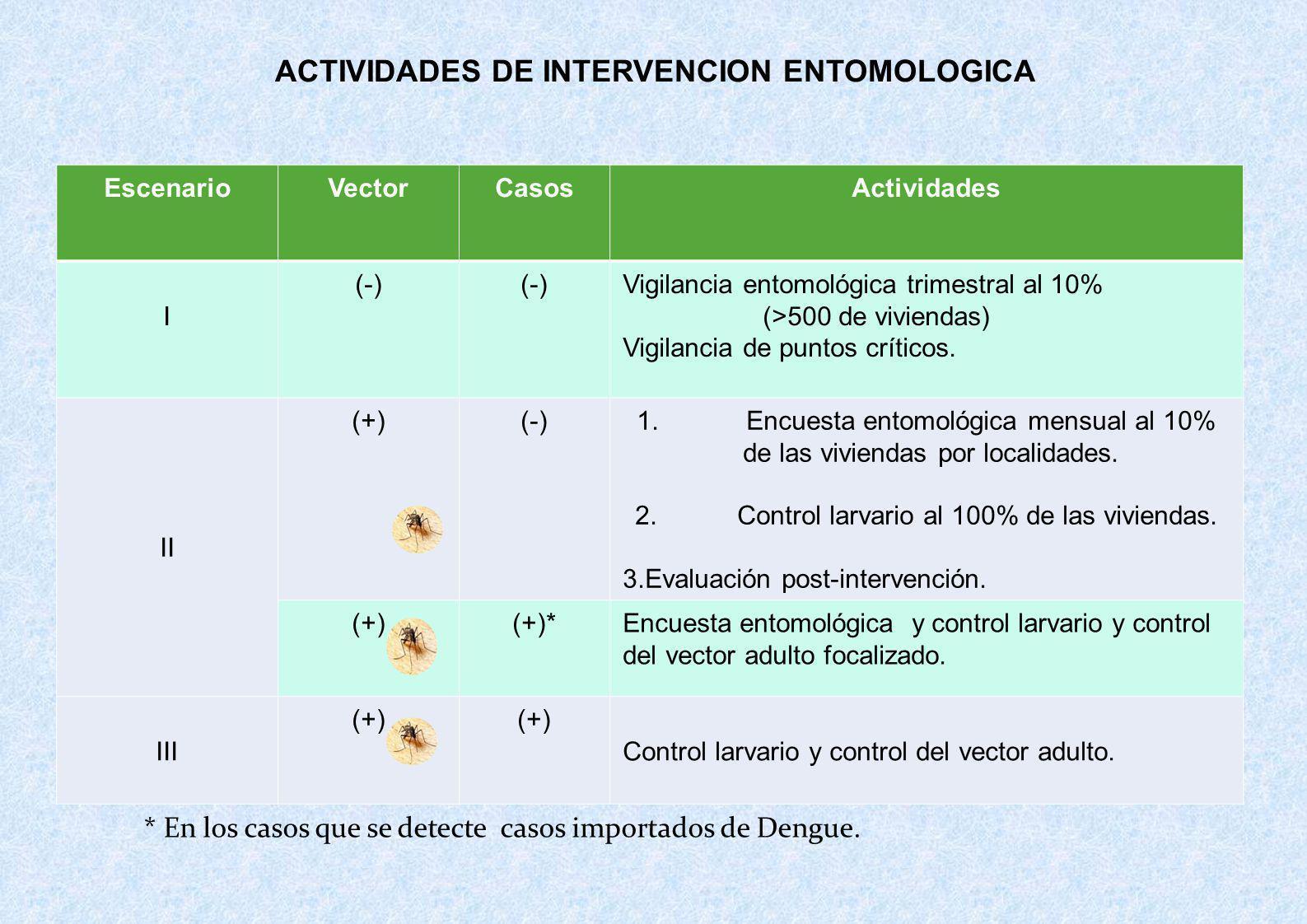 ACTIVIDADES DE INTERVENCION ENTOMOLOGICA