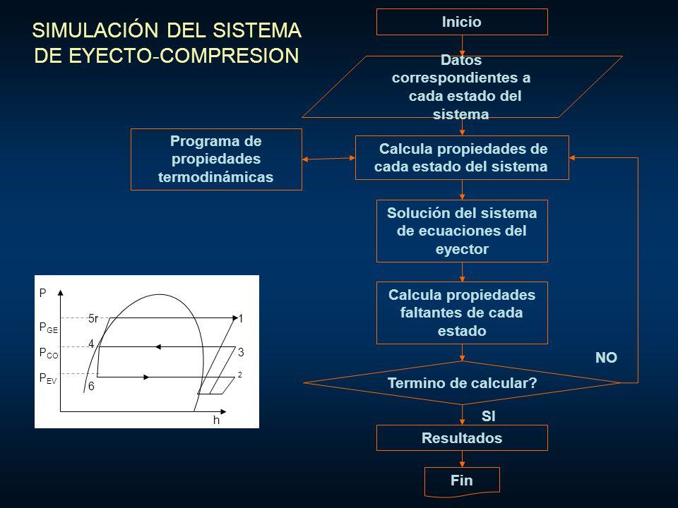 SIMULACIÓN DEL SISTEMA DE EYECTO-COMPRESION
