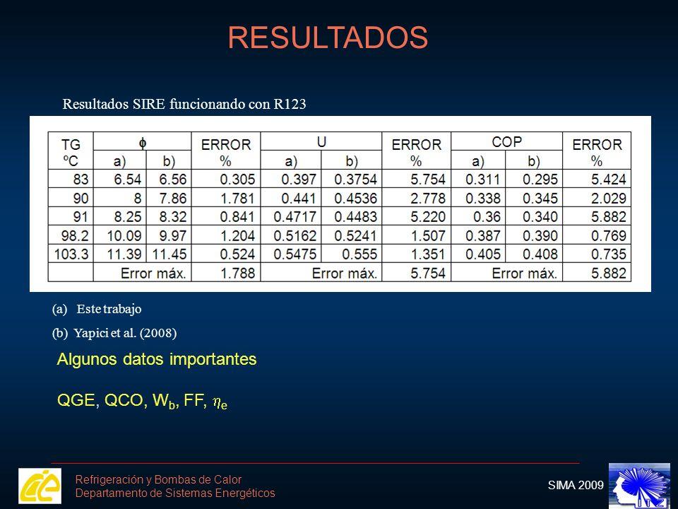 RESULTADOS Algunos datos importantes QGE, QCO, Wb, FF, he