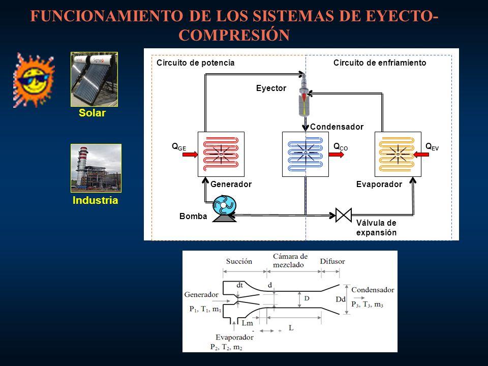 FUNCIONAMIENTO DE LOS SISTEMAS DE EYECTO-COMPRESIÓN