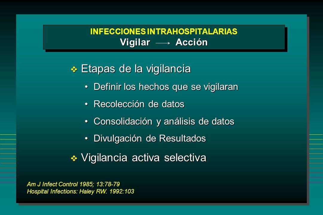 INFECCIONES INTRAHOSPITALARIAS Vigilar Acción