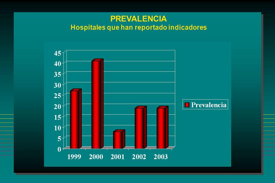 Hospitales que han reportado indicadores