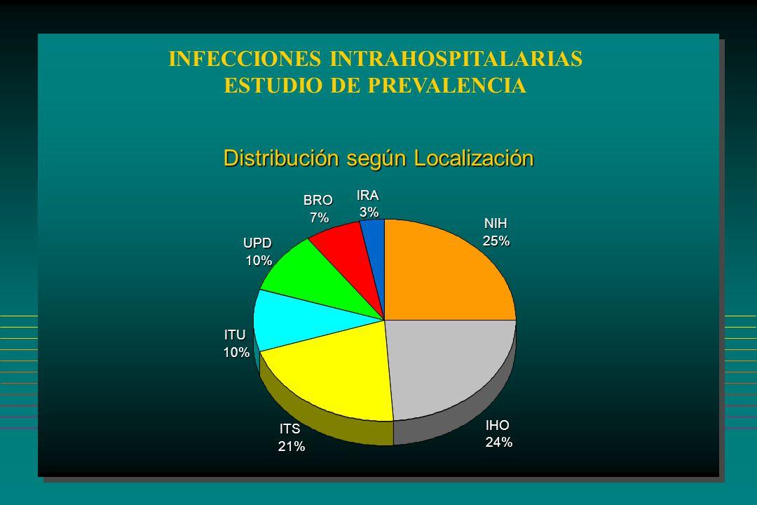INFECCIONES INTRAHOSPITALARIAS ESTUDIO DE PREVALENCIA