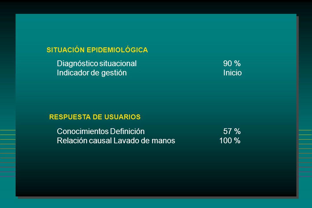 Diagnóstico situacional 90 % Indicador de gestión Inicio