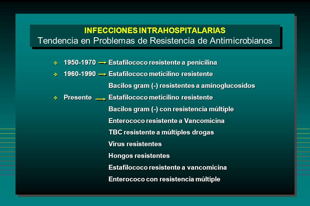 INFECCIONES INTRAHOSPITALARIAS Tendencia en Problemas de Resistencia de Antimicrobianos