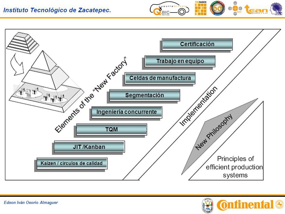 Ingeniería concurrente Kaizen / círculos de calidad