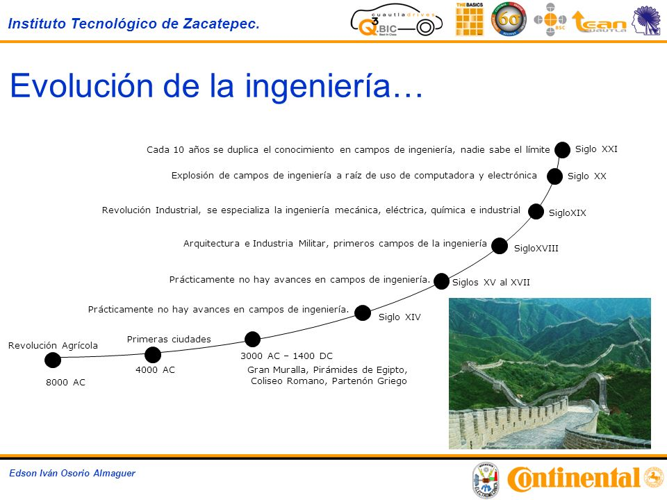 Evolución de la ingeniería…