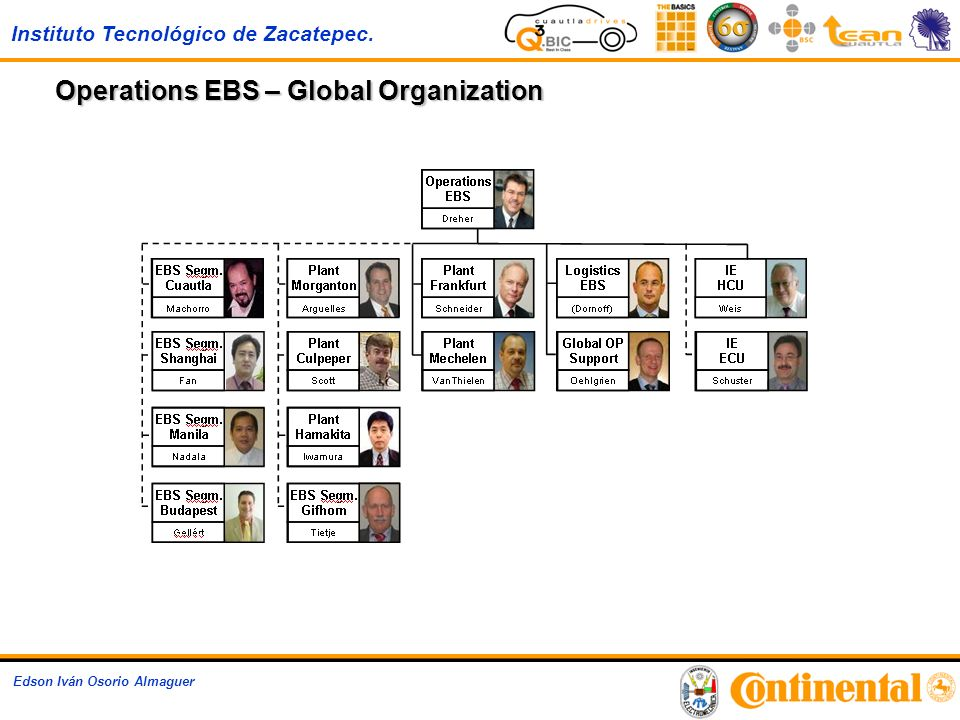 Operations EBS – Global Organization