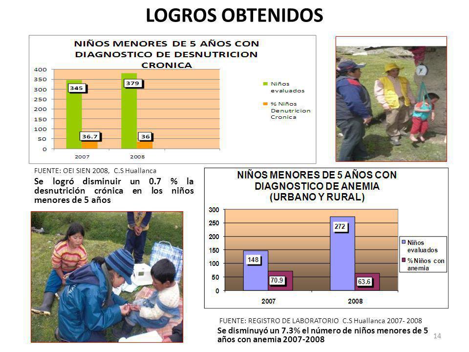 LOGROS OBTENIDOS FUENTE: OEI SIEN 2008, C.S Huallanca. Se logró disminuir un 0.7 % la desnutrición crónica en los niños menores de 5 años.