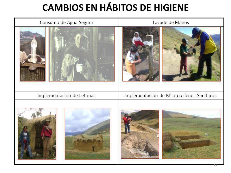 CAMBIOS EN HÁBITOS DE HIGIENE
