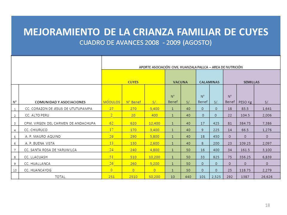 MEJORAMIENTO DE LA CRIANZA FAMILIAR DE CUYES