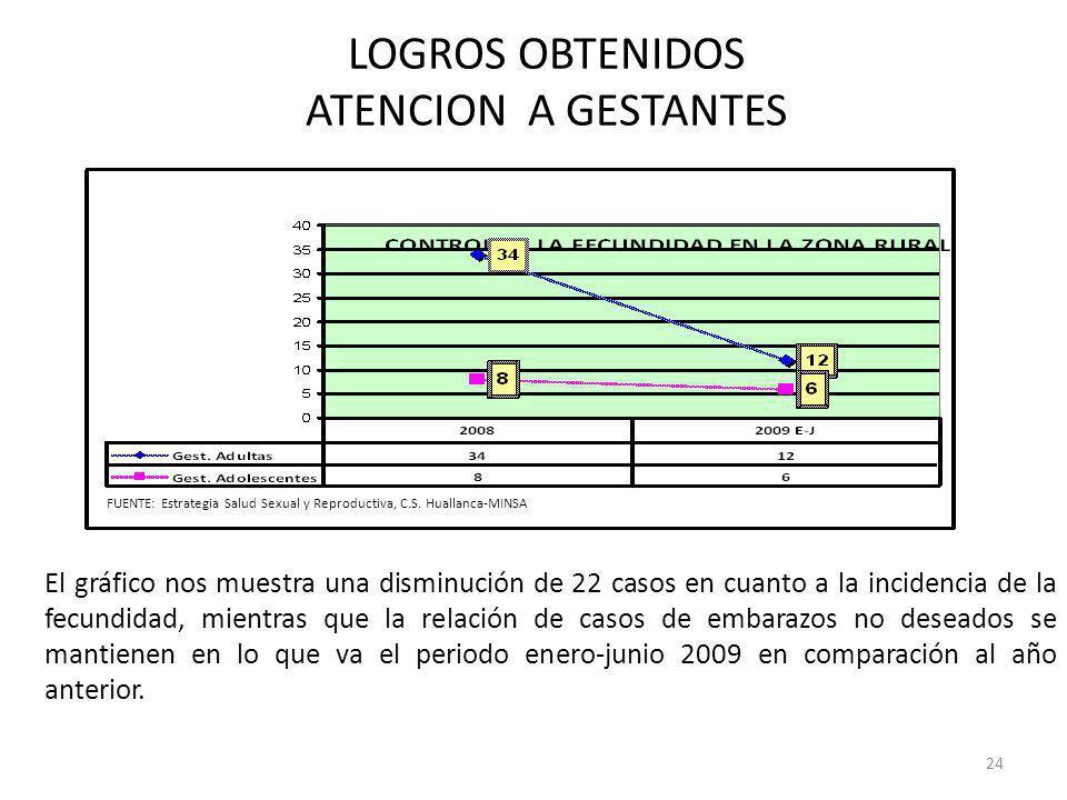 LOGROS OBTENIDOS ATENCION A GESTANTES