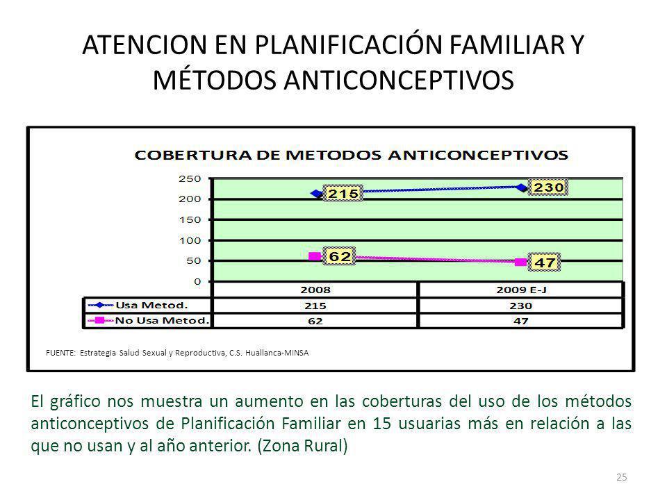 ATENCION EN PLANIFICACIÓN FAMILIAR Y MÉTODOS ANTICONCEPTIVOS