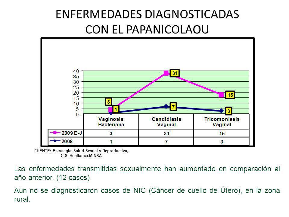 ENFERMEDADES DIAGNOSTICADAS CON EL PAPANICOLAOU