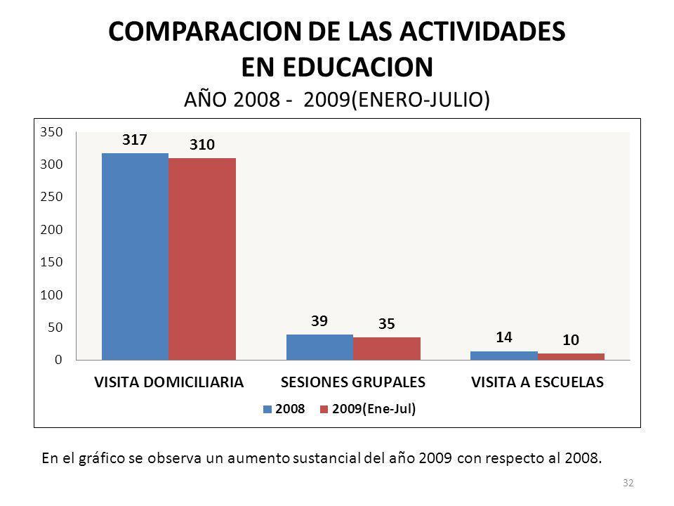 COMPARACION DE LAS ACTIVIDADES EN EDUCACION AÑO 2008 - 2009(ENERO-JULIO)