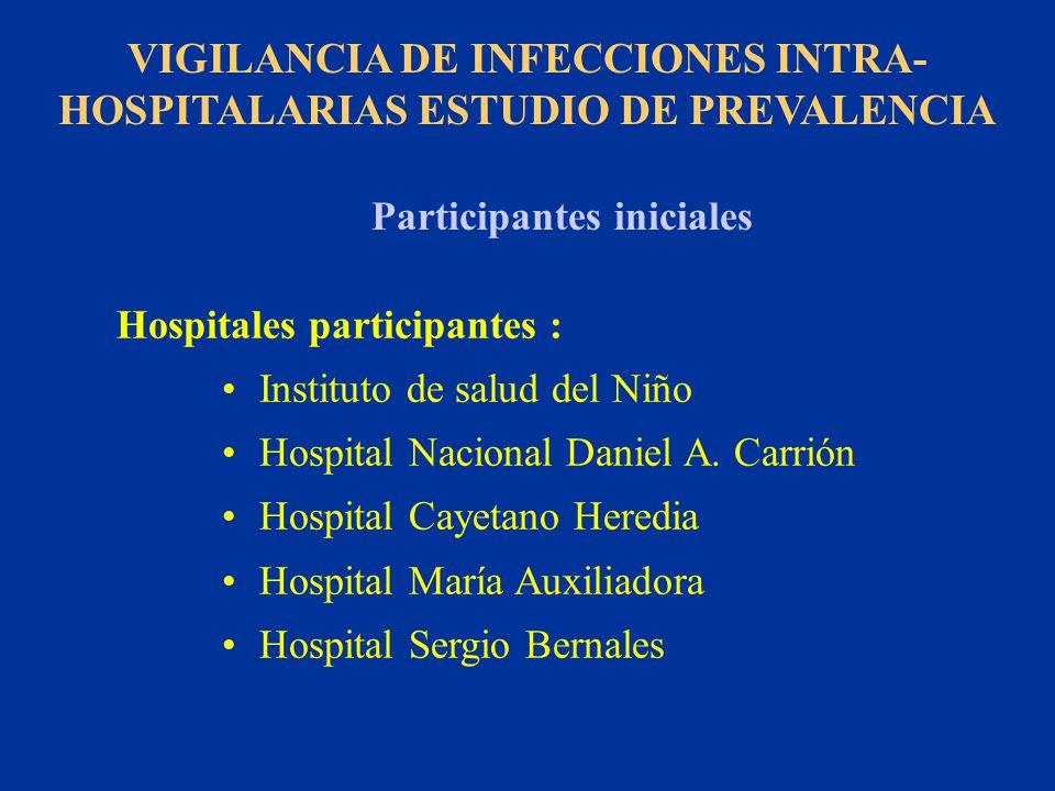 VIGILANCIA DE INFECCIONES INTRA-HOSPITALARIAS ESTUDIO DE PREVALENCIA