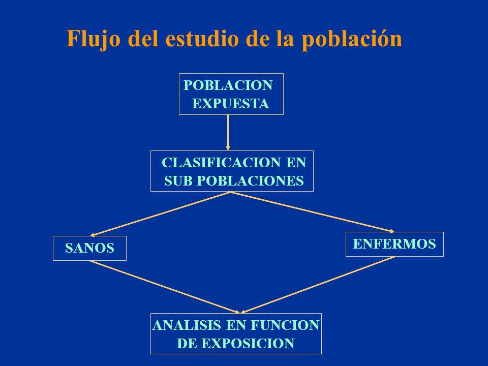 Flujo del estudio de la población