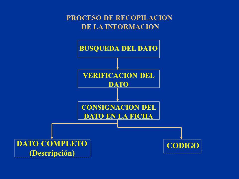 PROCESO DE RECOPILACION CONSIGNACION DEL DATO EN LA FICHA