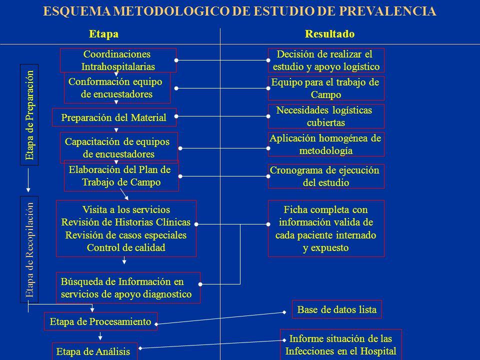 ESQUEMA METODOLOGICO DE ESTUDIO DE PREVALENCIA