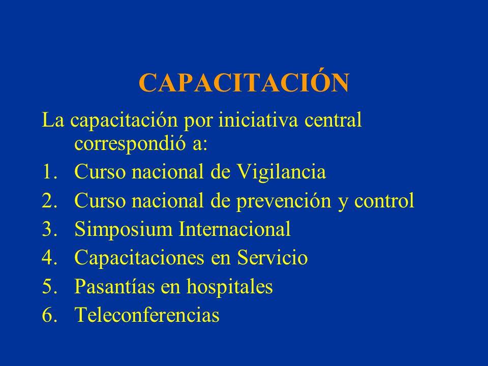 CAPACITACIÓN La capacitación por iniciativa central correspondió a: