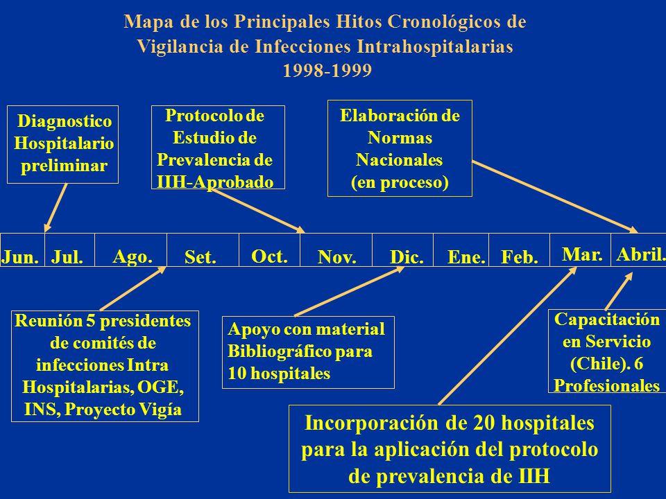Mapa de los Principales Hitos Cronológicos de