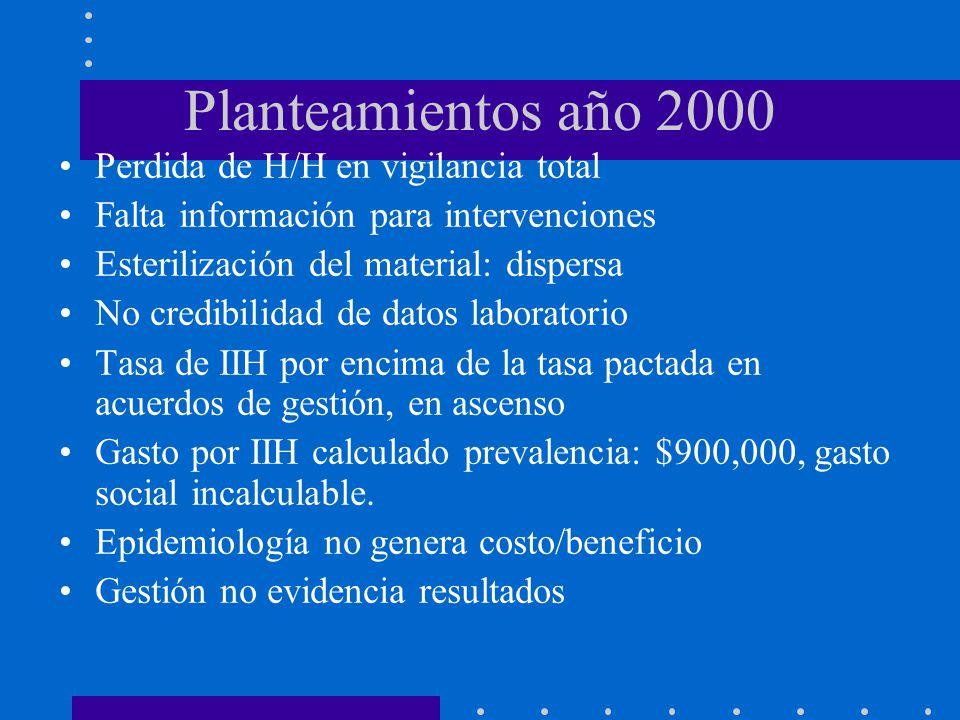 Planteamientos año 2000 Perdida de H/H en vigilancia total