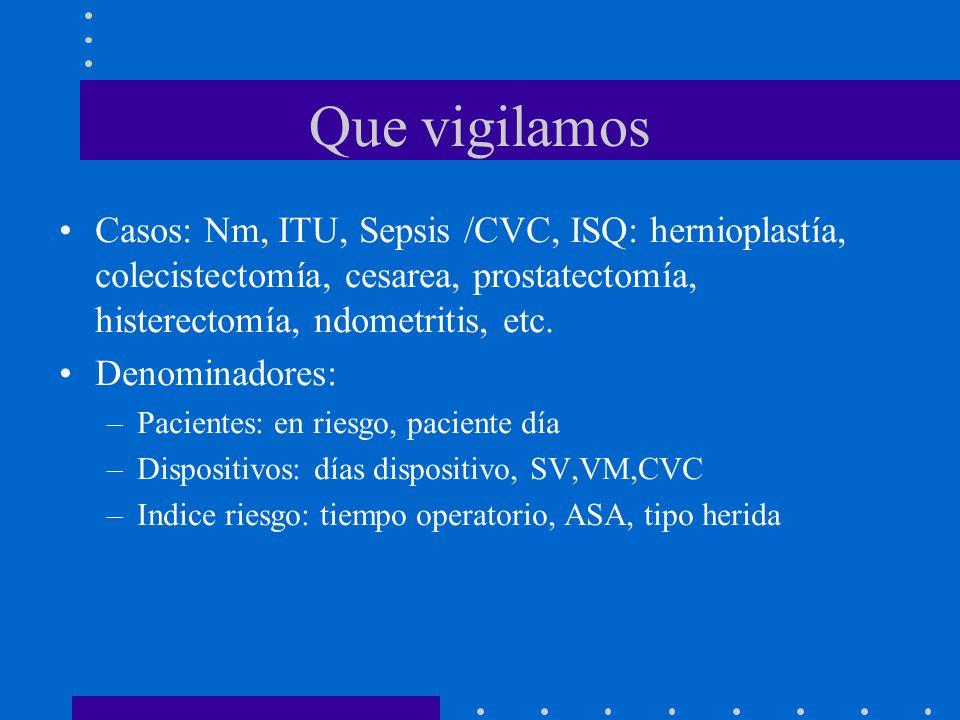 Que vigilamos Casos: Nm, ITU, Sepsis /CVC, ISQ: hernioplastía, colecistectomía, cesarea, prostatectomía, histerectomía, ndometritis, etc.