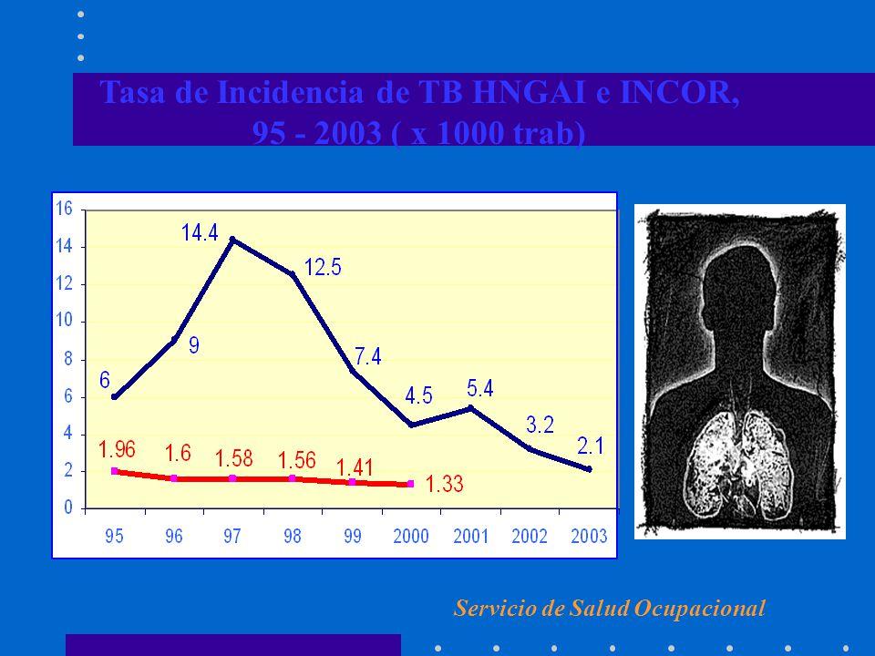 Tasa de Incidencia de TB HNGAI e INCOR,
