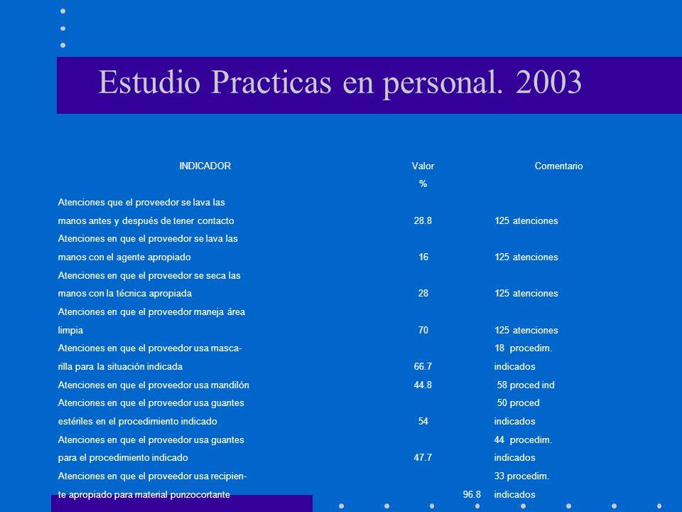 Estudio Practicas en personal. 2003
