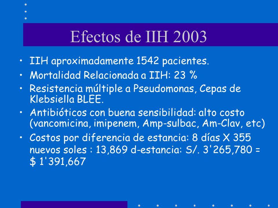 Efectos de IIH 2003 IIH aproximadamente 1542 pacientes.