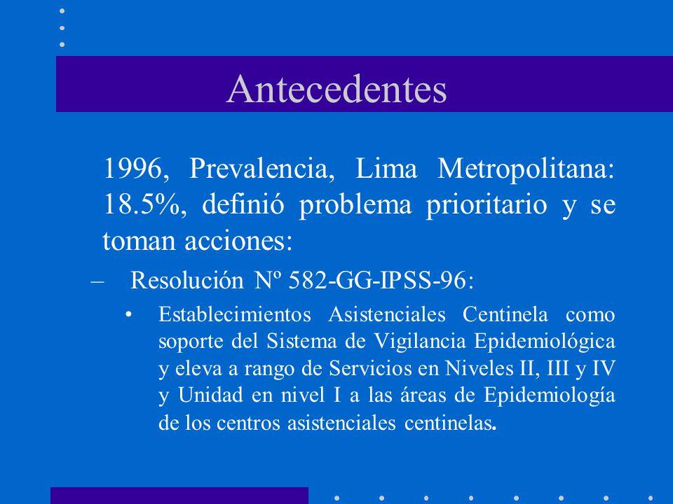 Antecedentes 1996, Prevalencia, Lima Metropolitana: 18.5%, definió problema prioritario y se toman acciones: