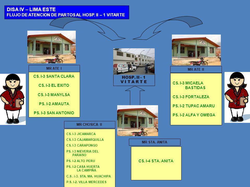 DISA IV – LIMA ESTE FLUJO DE ATENCION DE PARTOS AL HOSP. II – 1 VITARTE. MR ATE I. MR ATE II. CS. I-3 SANTA CLARA.