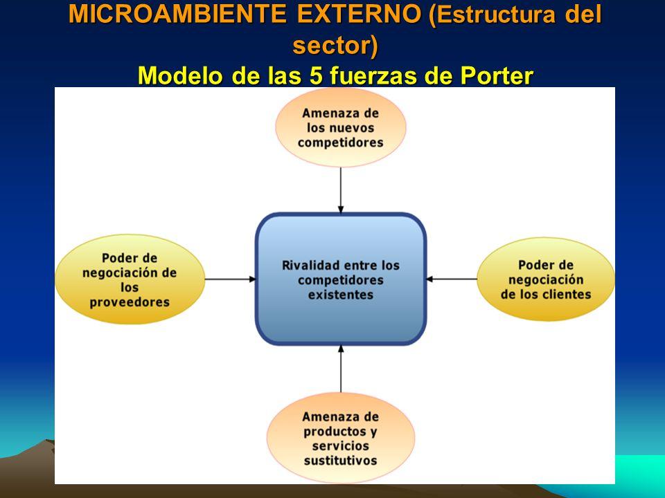 MICROAMBIENTE EXTERNO (Estructura del sector) Modelo de las 5 fuerzas de Porter