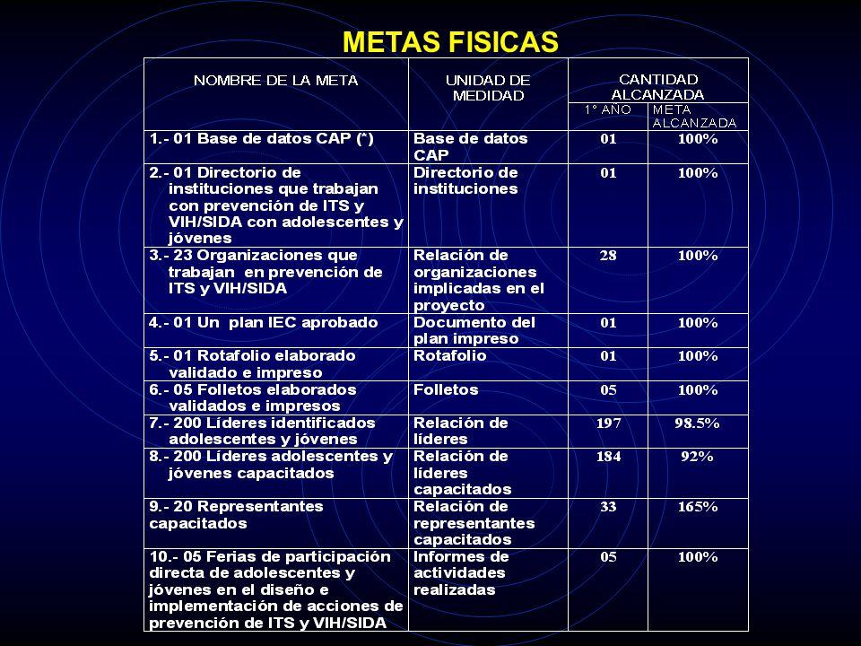 METAS FISICAS