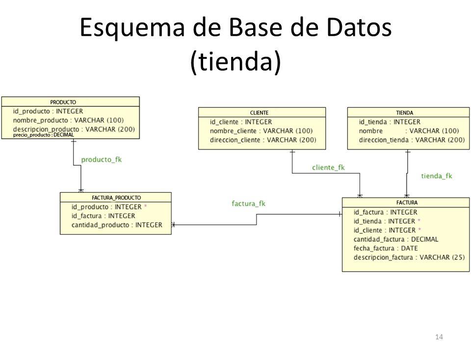 Esquema de Base de Datos (tienda)