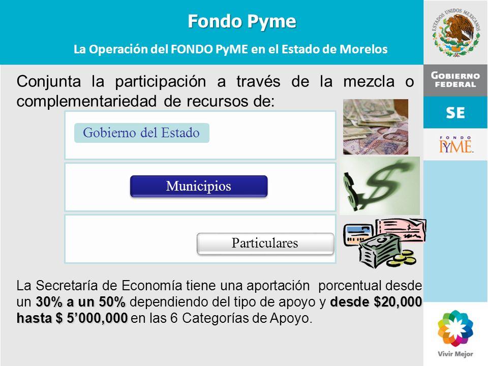 La Operación del FONDO PyME en el Estado de Morelos