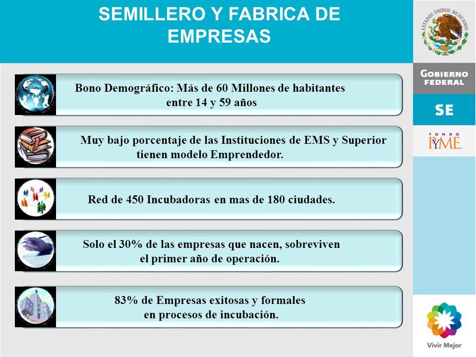 SEMILLERO Y FABRICA DE EMPRESAS