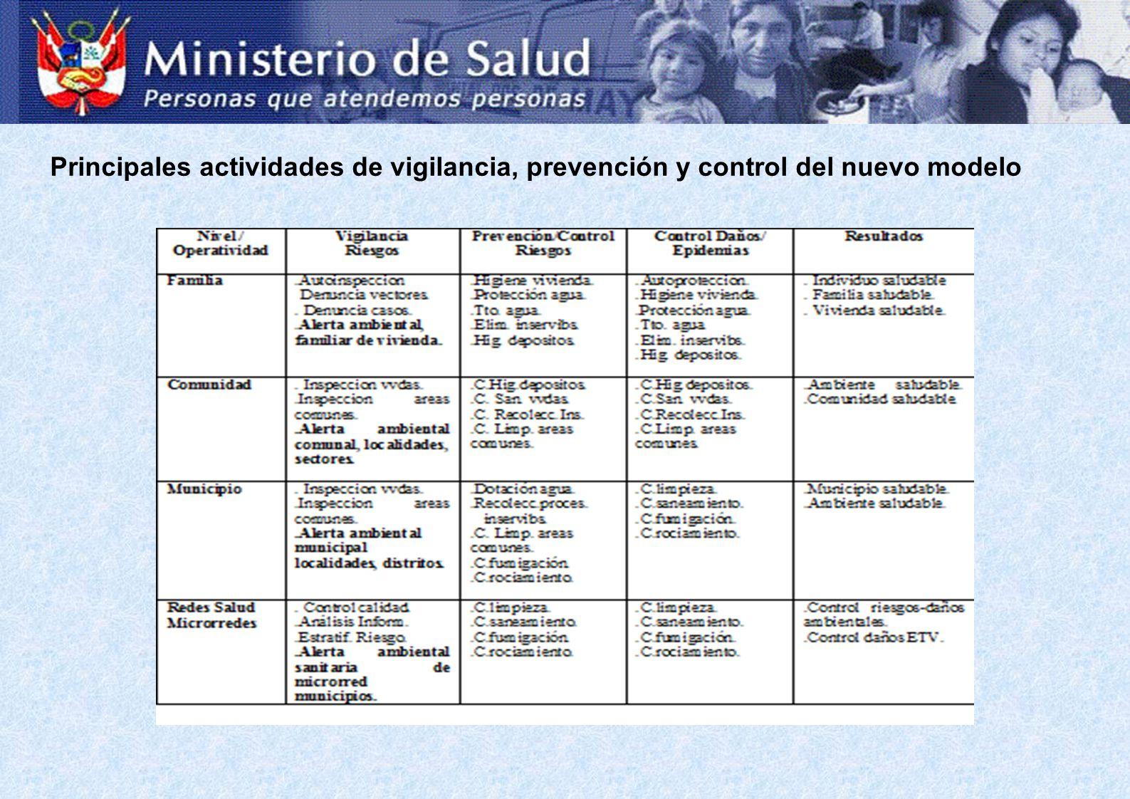 Principales actividades de vigilancia, prevención y control del nuevo modelo