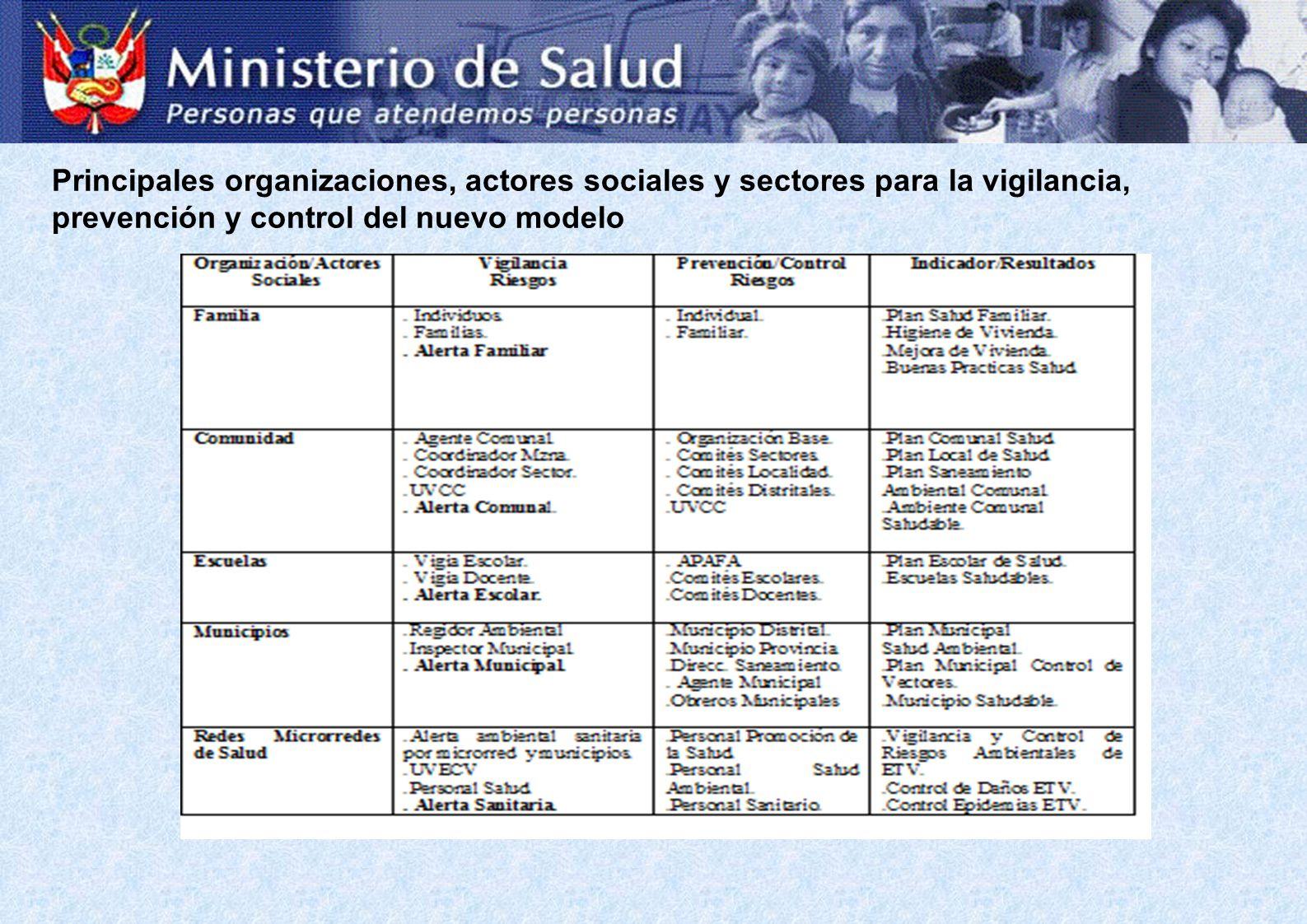 Principales organizaciones, actores sociales y sectores para la vigilancia, prevención y control del nuevo modelo