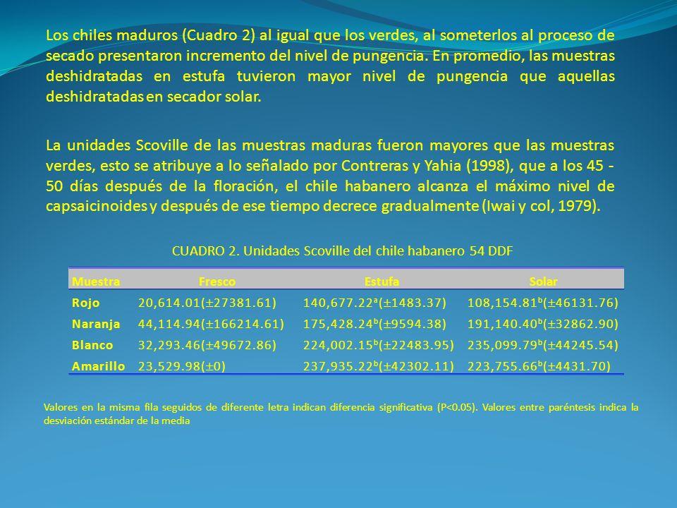 CUADRO 2. Unidades Scoville del chile habanero 54 DDF