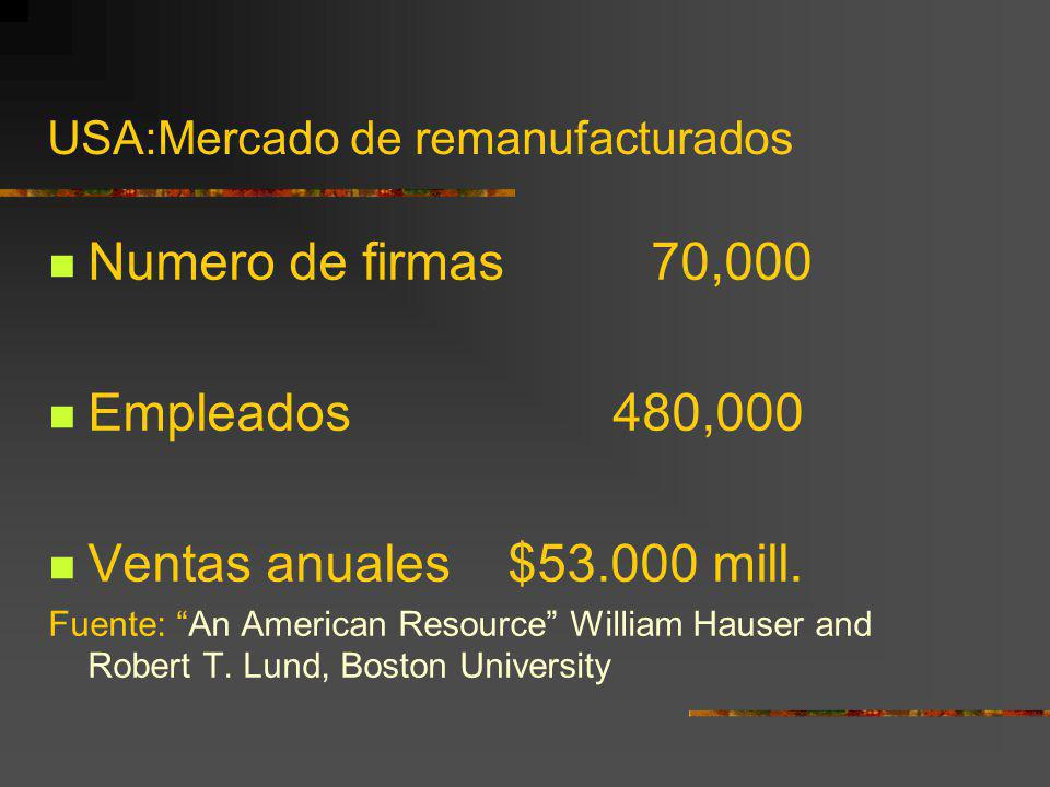 USA:Mercado de remanufacturados