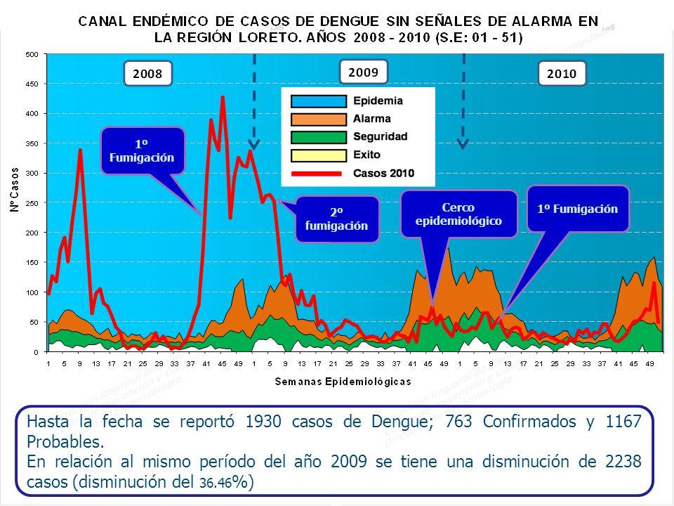 1º Fumigación 1º Fumigación. Cerco epidemiológico. 2º fumigación.