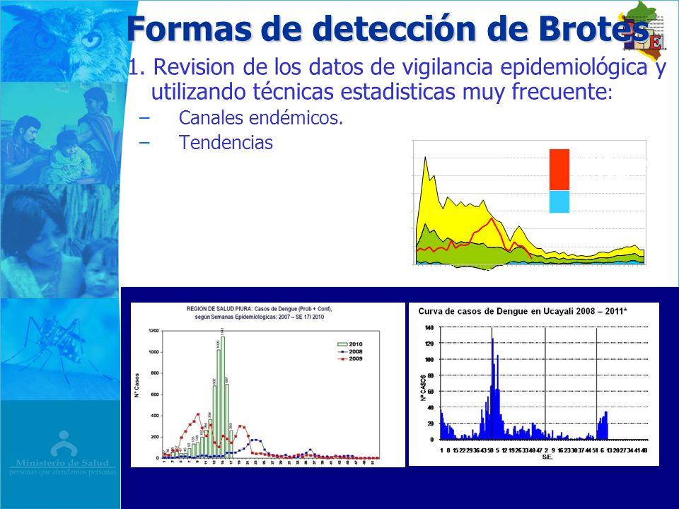 Formas de detección de Brotes