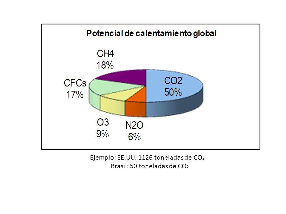 Ejemplo: EE.UU. 1126 toneladas de CO2