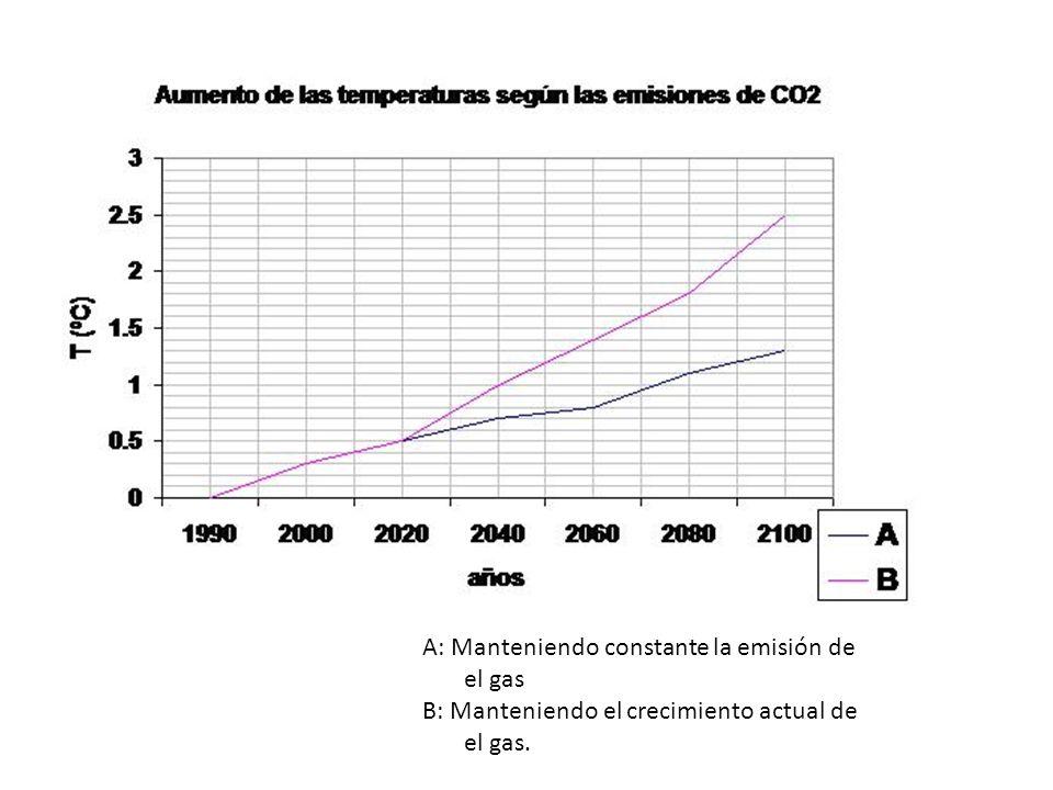 A: Manteniendo constante la emisión de el gas