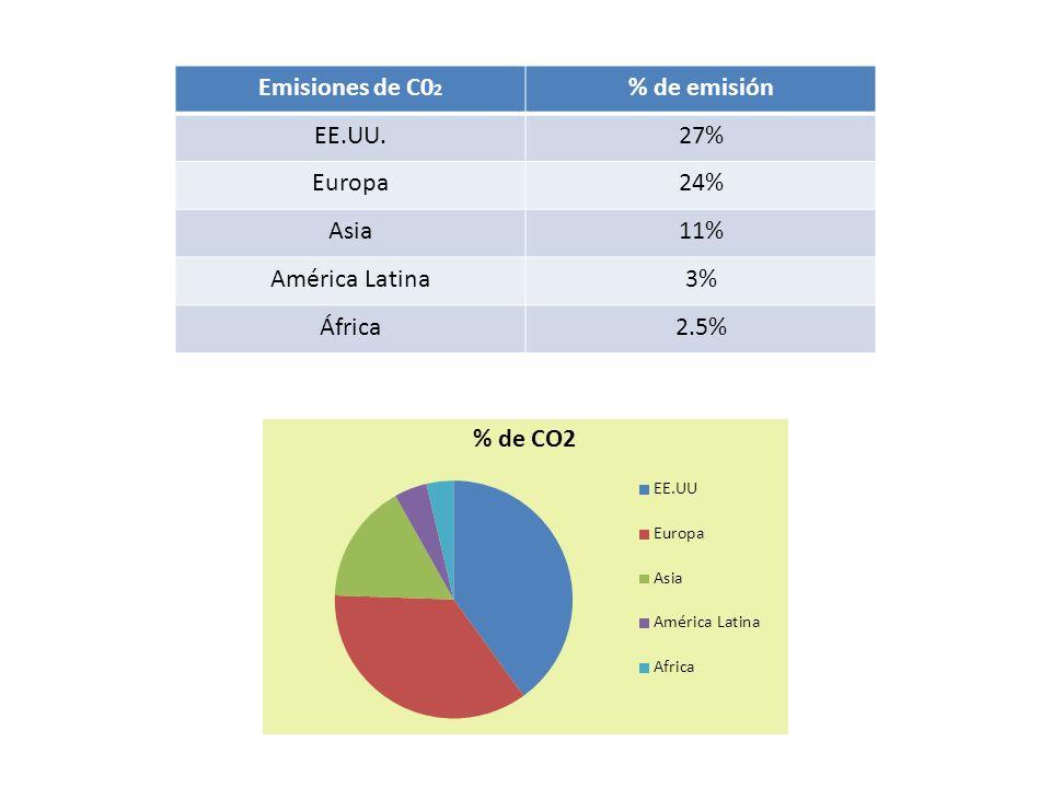 Emisiones de C02 % de emisión EE.UU. 27% Europa 24% Asia 11% América Latina 3% África 2.5%