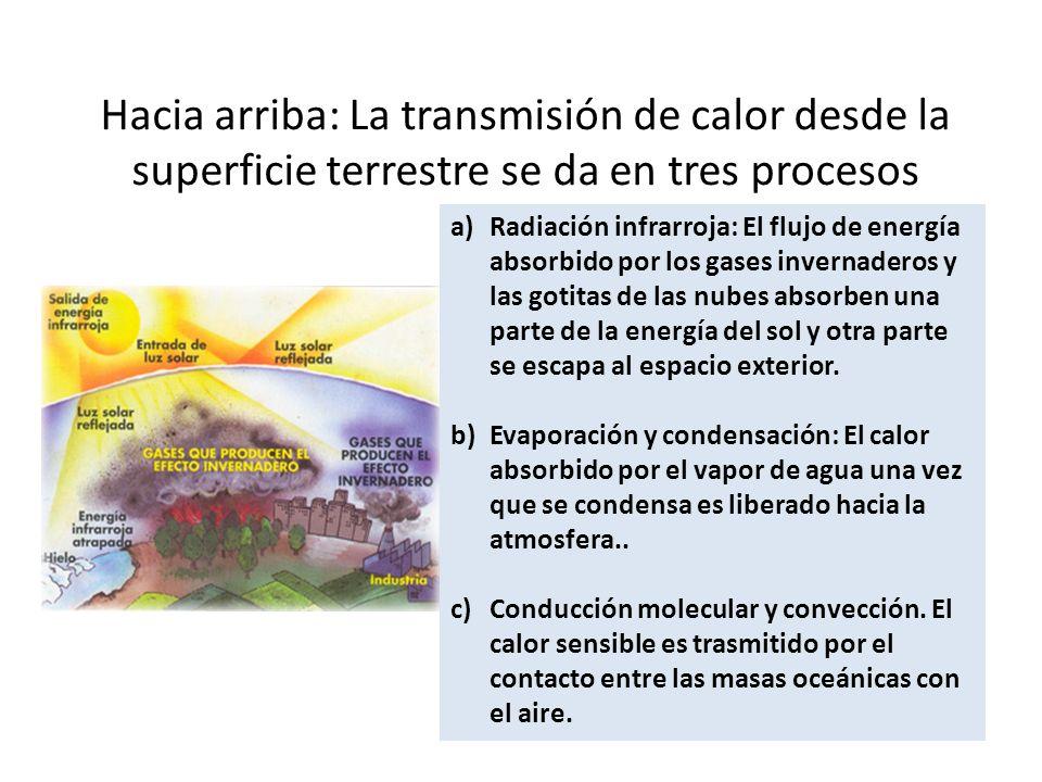 Hacia arriba: La transmisión de calor desde la superficie terrestre se da en tres procesos