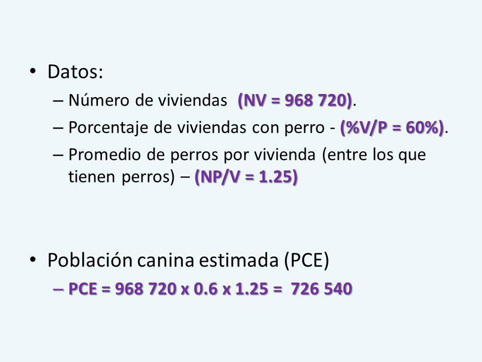 Población canina estimada (PCE)